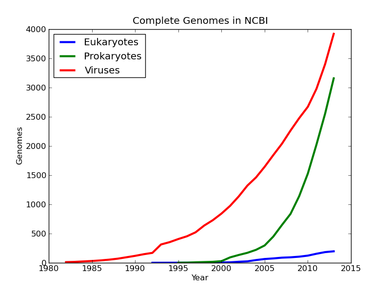 completed genomes